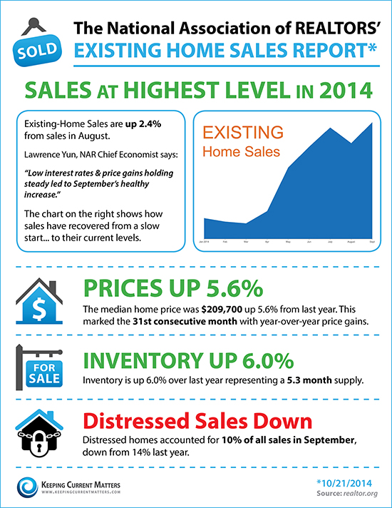 Existing Home Sales Oct 2014
