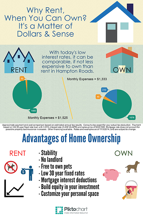 Why Rent? Own.