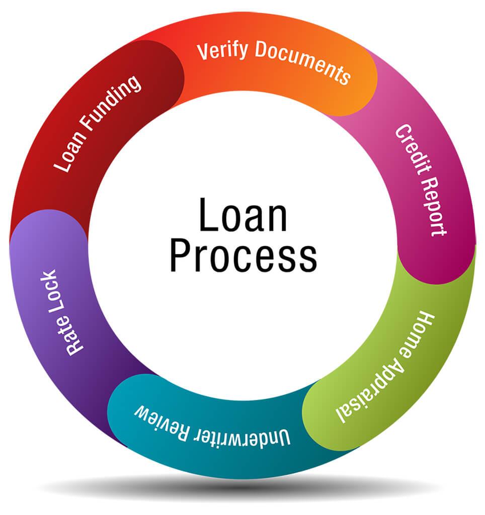 Loan Process